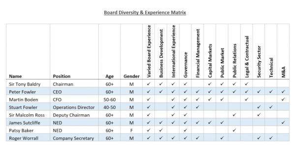 Board Diversity & Experience Matrix